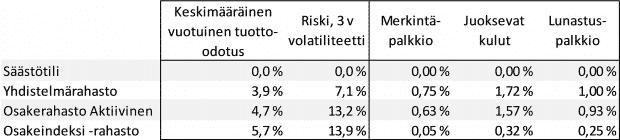 indeksirahasto osakeindeksi rahasto tuotto volatiliteetti kulut rahastovertailu