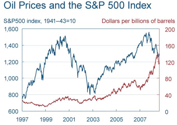 Osakkeiden hintaa perustellaan usein öljyn hintamuutoksilla. Kuvasta näkee, että todellisuudessa öljyn hinnan ja osakkeiden hinnan välillä ei ole korrelaatiota. Välillä osakkeet laskevat ja välillä ne nousevat.