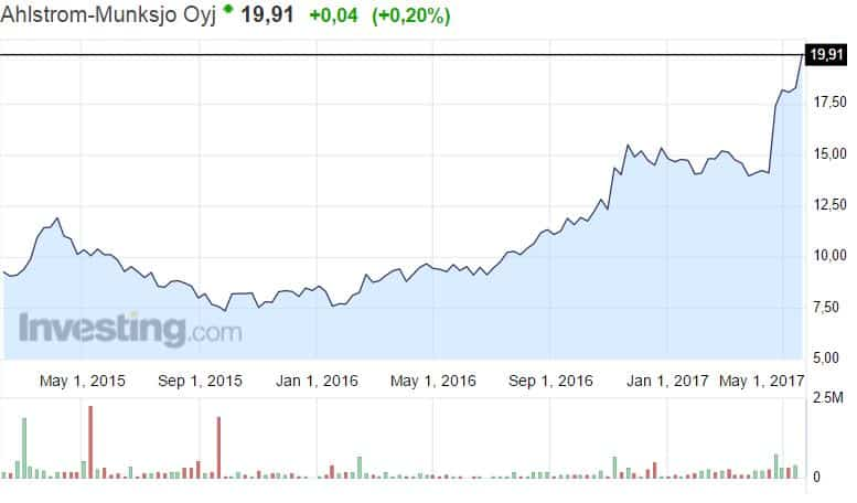 Ahlsrom-Munksjo sellu-paperiyhtiö osakekurssi pörssi osakkeet