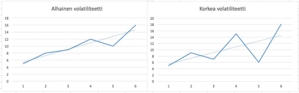 Kuva näyttää miltä alhainen ja korkea volatiliteetti näyttää.