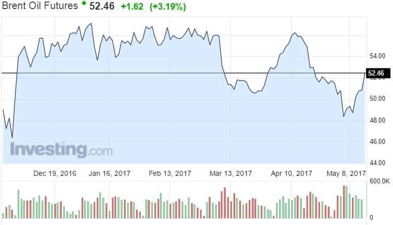 Brent laatu öljy hinta raaka-aineet