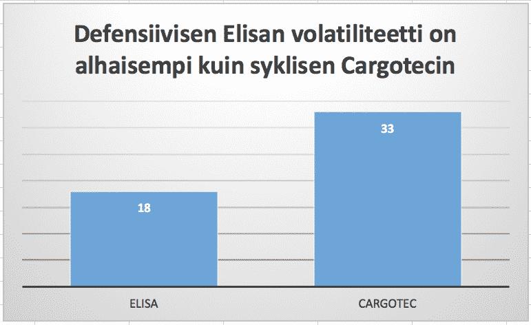 Kuva näyttää, että Elisan volatiliteetti on Cargoteciä merkittävästi alhaisempi. Elisa toimiiki matalariskisellä defensiivisellä toimialalla,
