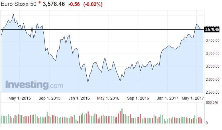 Euro Stoxx 50 osakeindeksi pörssi osakkeet eurooppalaiset