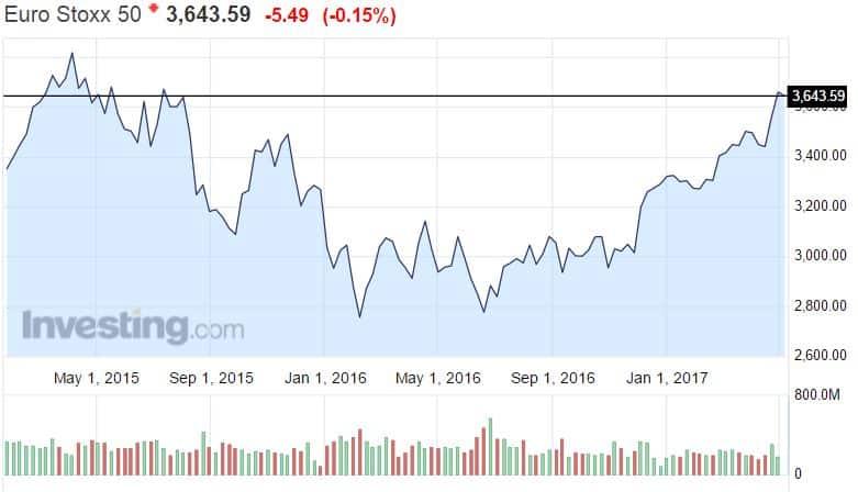 Eurostoxx 50 osakekurssit eurooppalaiset osakkeet sijoittaminen pörssi