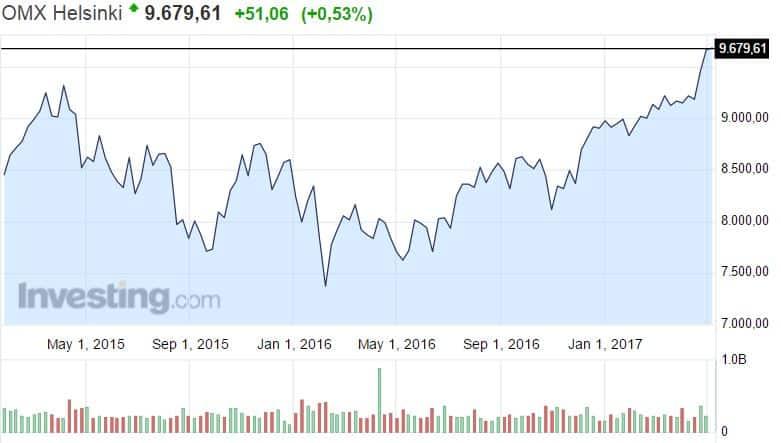 Helsingin pörssi osakemarkkinat osakekurssit osakkeet