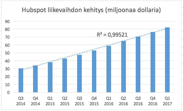 HubSpotin liikevaihto on kasvanut hyvin tasaisesti, mutta voimakkaasti. Tämä nähdään osavuotiskatsauksesta Q1 2017. Freemium-malli mahdollistaa siis tasaisen liikevaihdon kehityksen.