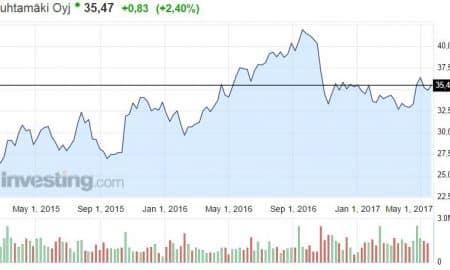 Huhtamäki osakekurssi osake pörssi