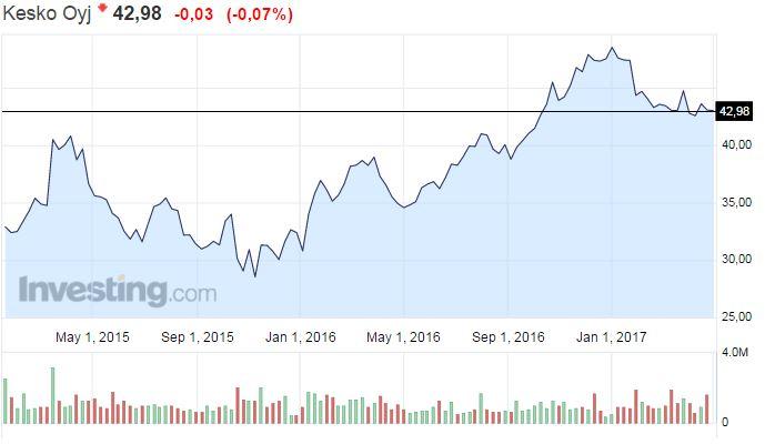 Kesko osakekurssi osakkeet kauppaketju