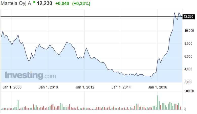 Martela osakekurssi osakkeet pörssi