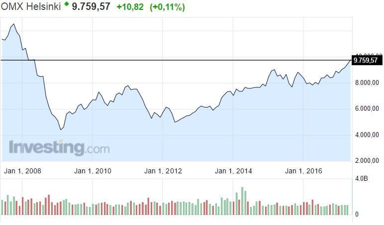 OMX Helsinki pörssi osakkeet osakemarkkinat