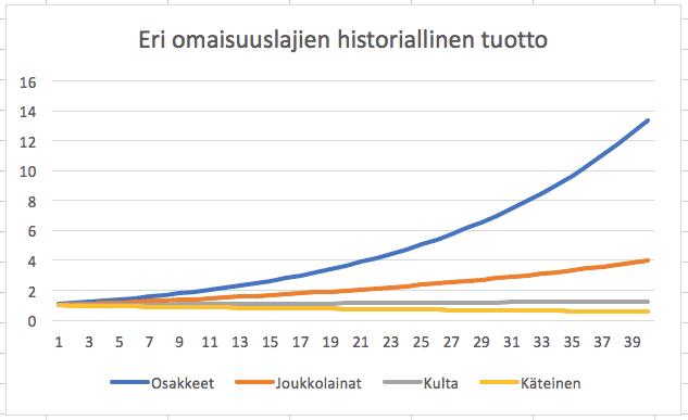 Kuva näyttää miten osakkeiden historiallinen tuotto on selvästi korkeampi muihin omaisuusluokkiin verrattuna.