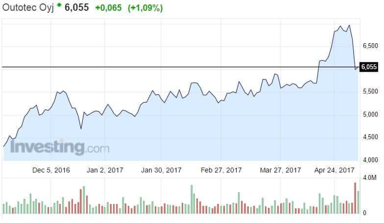 Outotec osakekurssi kaivosteknologia pörssi