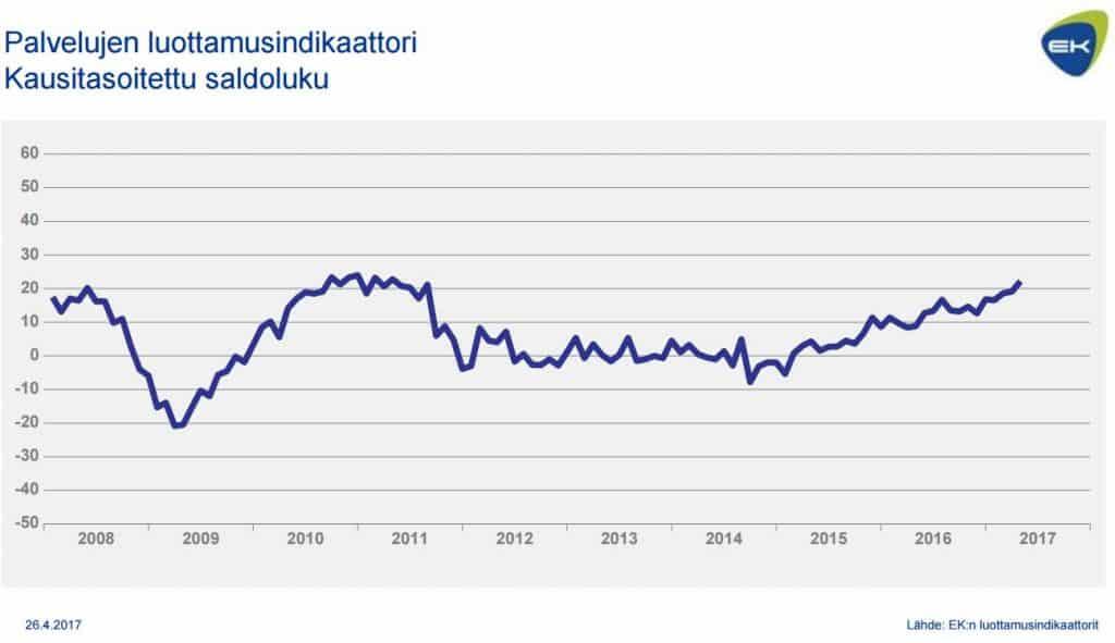 Palveluiden luottamusindikaattori EK suhdanneindeksit talous