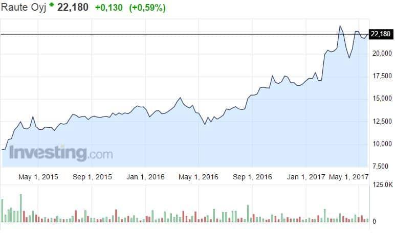 Raute osakekurssi osakkeet sijoittaminen pörssi
