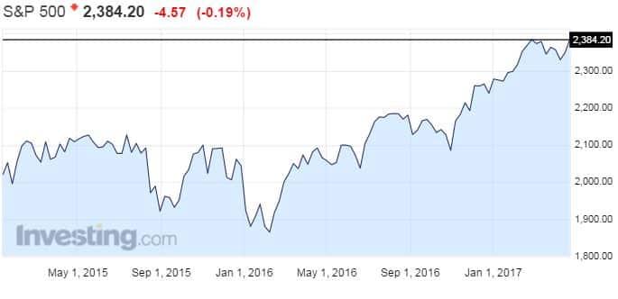 SP 500 osakeindeksi osakkeet osakemarkkinat USA