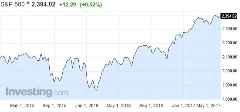 S&P 500 osakekurssit osakkeet