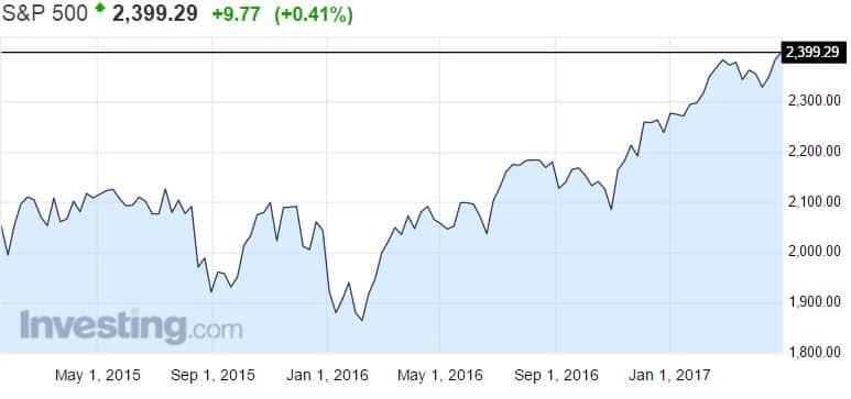 SP 500 osakemarkkinat pörssi osakkeet