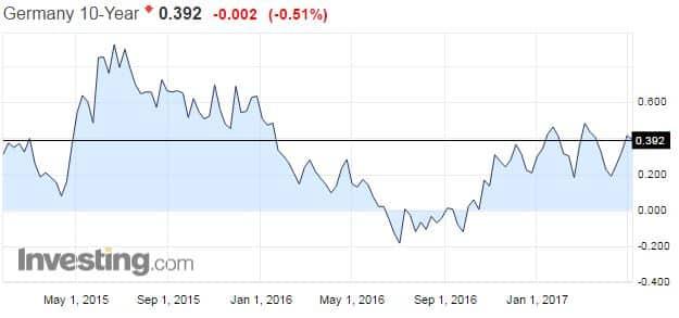 Saksa valtionlaina korko korkotaso markkinakorot talous