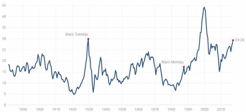 Shiller PE arvostuskerroin osakkeet osakemarkkinat