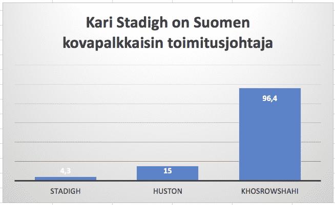 Kari Stadigh on Suomen kovapalkkaisin toimitusjohtaja. Tulot kalpenevat ulkomaisiin toimitusjohtajiin verrattuna.