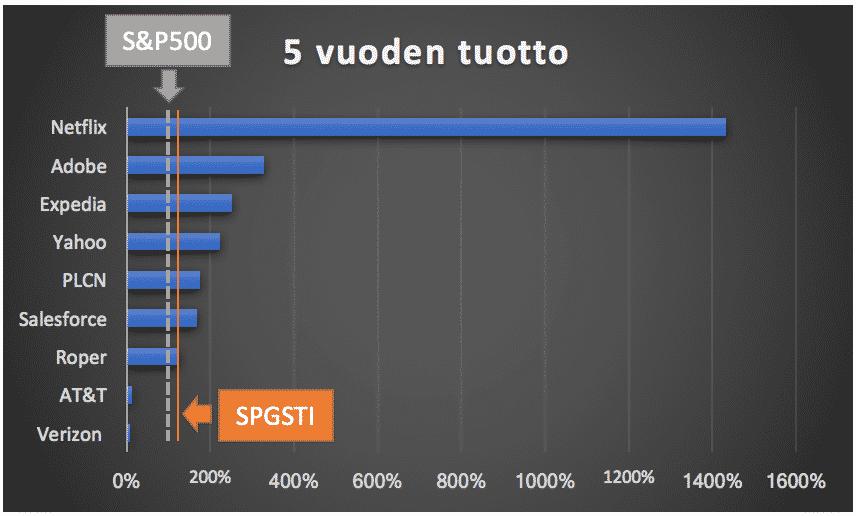 Kuva näyttää miten teknologiasekstorin 10 kovapalkkaisimman toimitusjohtajien johtamien yritysten kurssikehitys on pärjännyt suhteessa indeksiin.