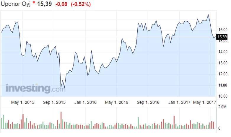 Uponor osakekurssi osakkeet pörssi