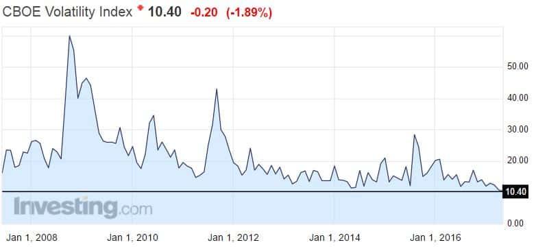 VIX indeksi pelkokerroin volatiliteetti osakemarkkinat osakkeet sijoittaminen