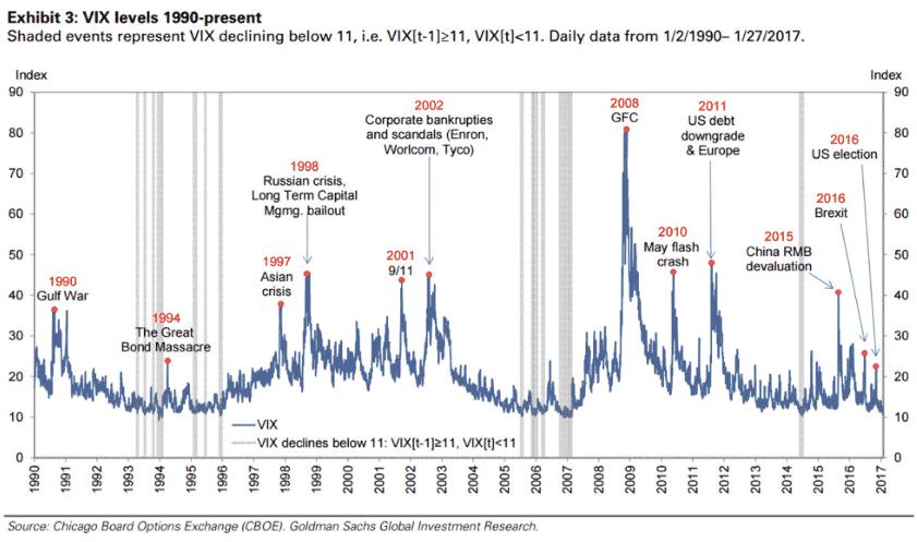 Volatiliteetti -indeksi VIX kertoo siitä kuinka pelokkaat markkinat ovat. Kuva näyttää. että indeksin arvo on noussut merkittävien tapahtumien myötä.
