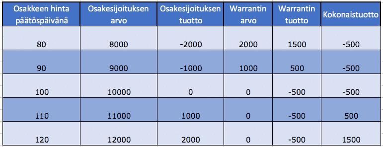 Osakesalkku on mahdollista suojata warrantteja käyttäen. Tämä taulukko antaa esimerkin miten warranteilla suojattu salkku käyttäytyy eri tilanteissa.