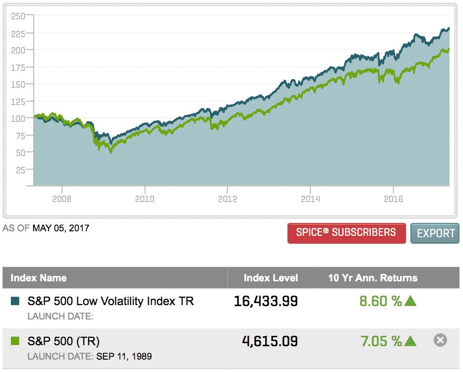 Alhainen volatiliteetti mahdollistaa myös sijoitusstrategia. Kuvassa on näytetty miten alhaisen volatiliteetin osakkeet ovat tuottaneet keskimääräistä paremmin viimeisen kymmenen vuoden aikana.
