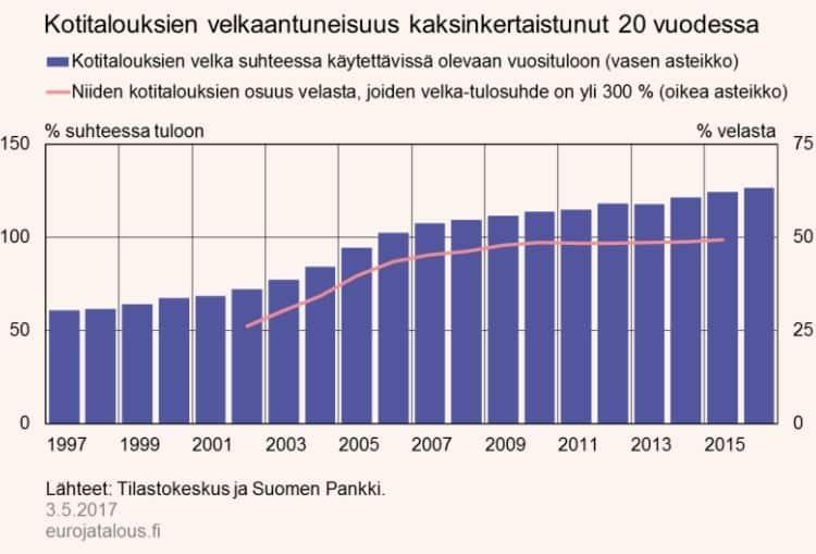 kotitaloudet velkaantuminen velka talous kansantalous pankkisektori