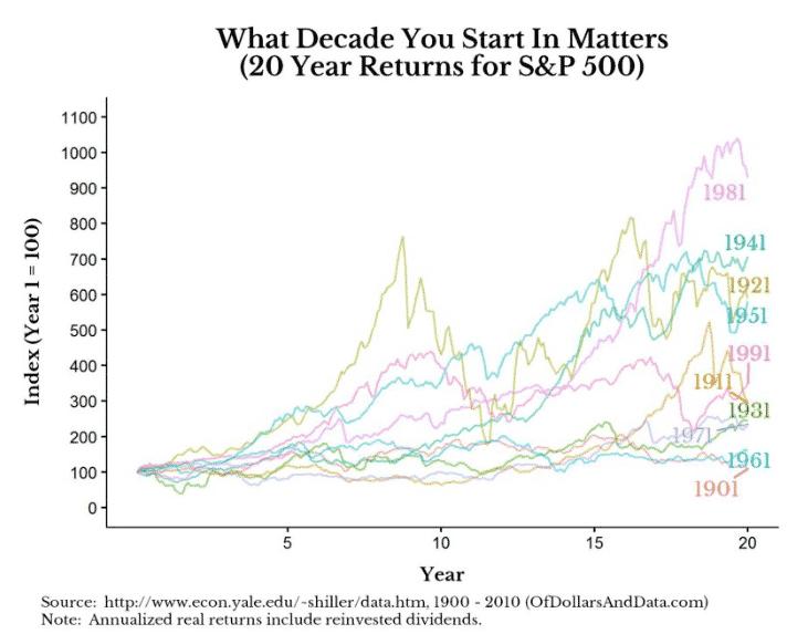 Osakkeiden historiallinen tuotto on perinteisesti ollut korkea, mutta aloitusvuodella on erittäin suuri merkitys.