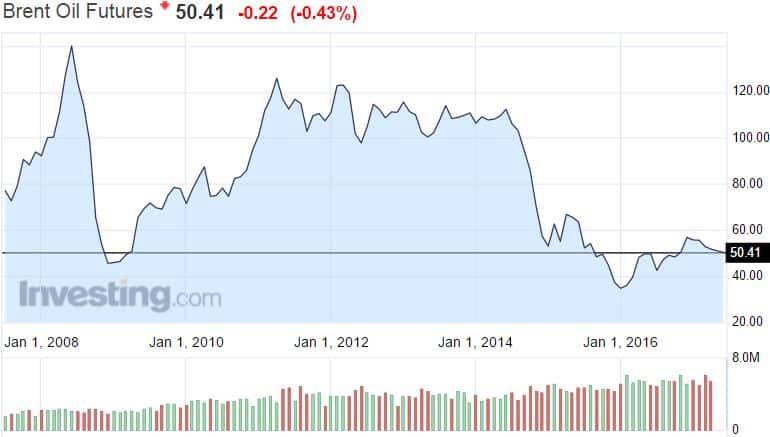 öljy hinta öljyntuotanto opec raaka-aineet talous