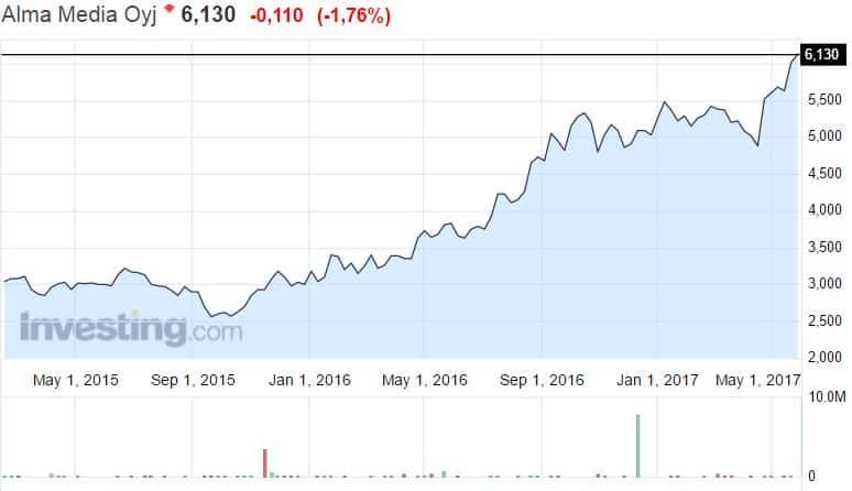 Alma Media osakekurssi mediayhtiö pörssi osakkeet osakemarkkinat