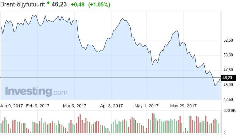 Brent laatu öljy hinta raaka-aineet talous