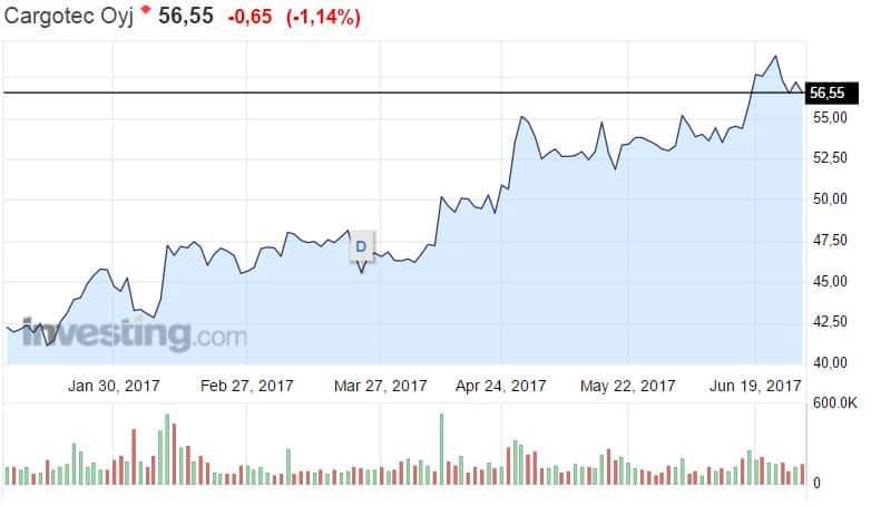 Cargotec osakekurssi osakkeet osake