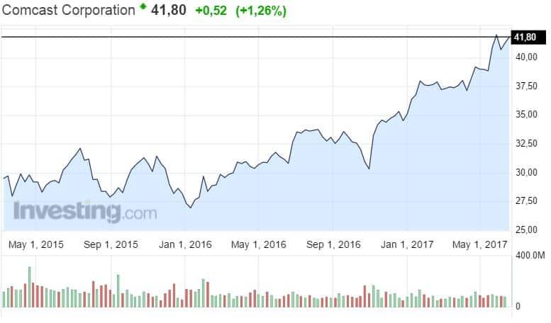 Comcast osakekurssi osakkeet jenkkiosakkeet pörssi