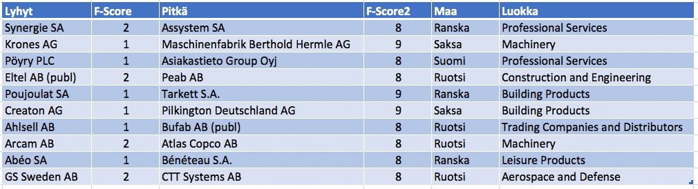 Näin tunnistat hyvän ja huonon osakkeen Piotroskin F-score menetelmällä. Taulukko näyttää analyysin lopputuloksen.