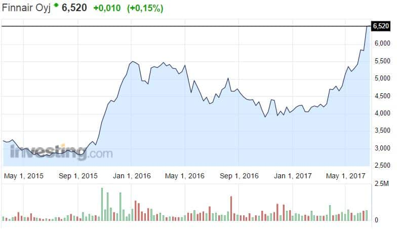 Finnair osakekurssi pörssi osakkeet