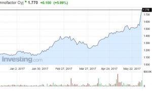 Innofactor osakekurssi osake pörssi sijoittaminen
