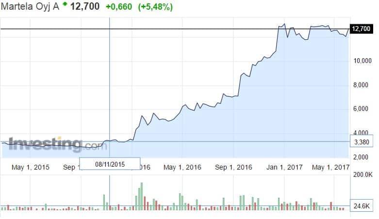 Martela osakekurssi osakkeet pörssi toimistokalusteet