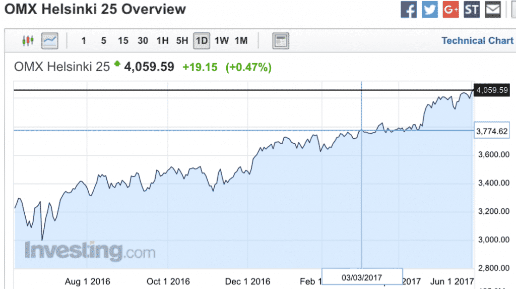 markkinaneutraali positio ja omxh25 indeksi