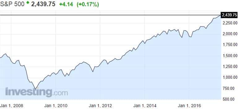 SP 500 osakeindeksi USA osakemarkkinat osakkeet pörssi markkinat