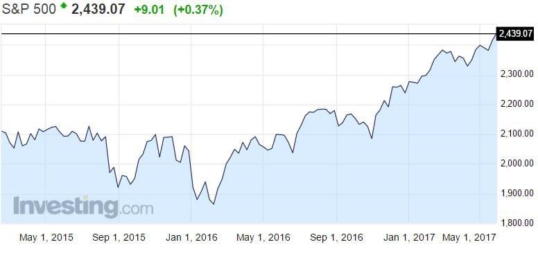 S&P 500 osakeindeksi USA osakkeet pörssi