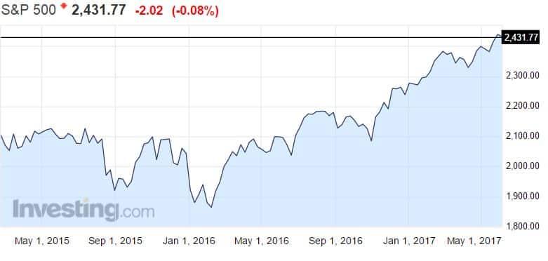 S&P 500 osakeindeksi osakkeet sijoittaminen