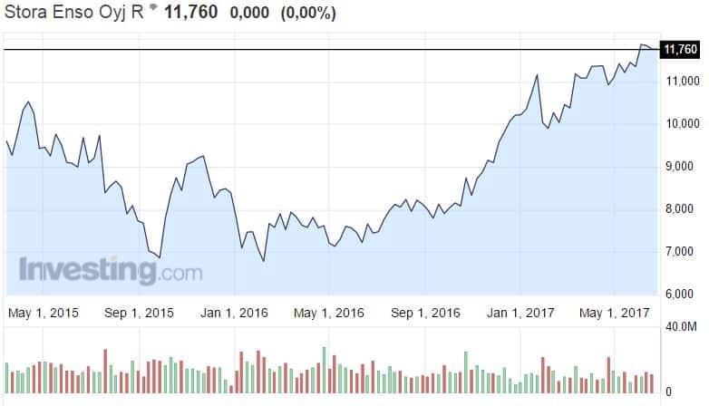 Stora Enso metsäyhtiö osakekurssi osakkeet pörssi