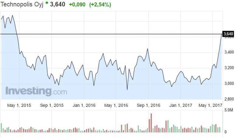 Technopolis osakekurssi kiinteistöyhtiö osakkeet pörssi