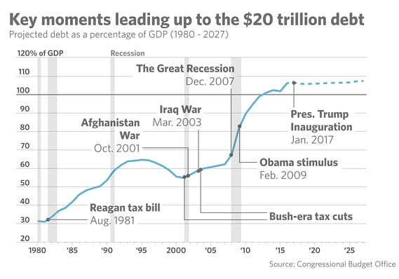 USA liittovaltio velka valtionvelka talous