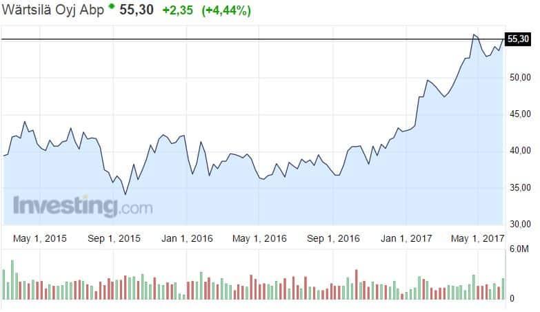 Wartsila konepaja osakekurssi osakkeet pörssi sijoittaminen