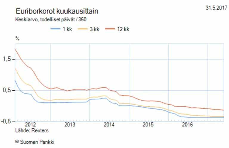 euribor korko korkotaso viitekorko talous